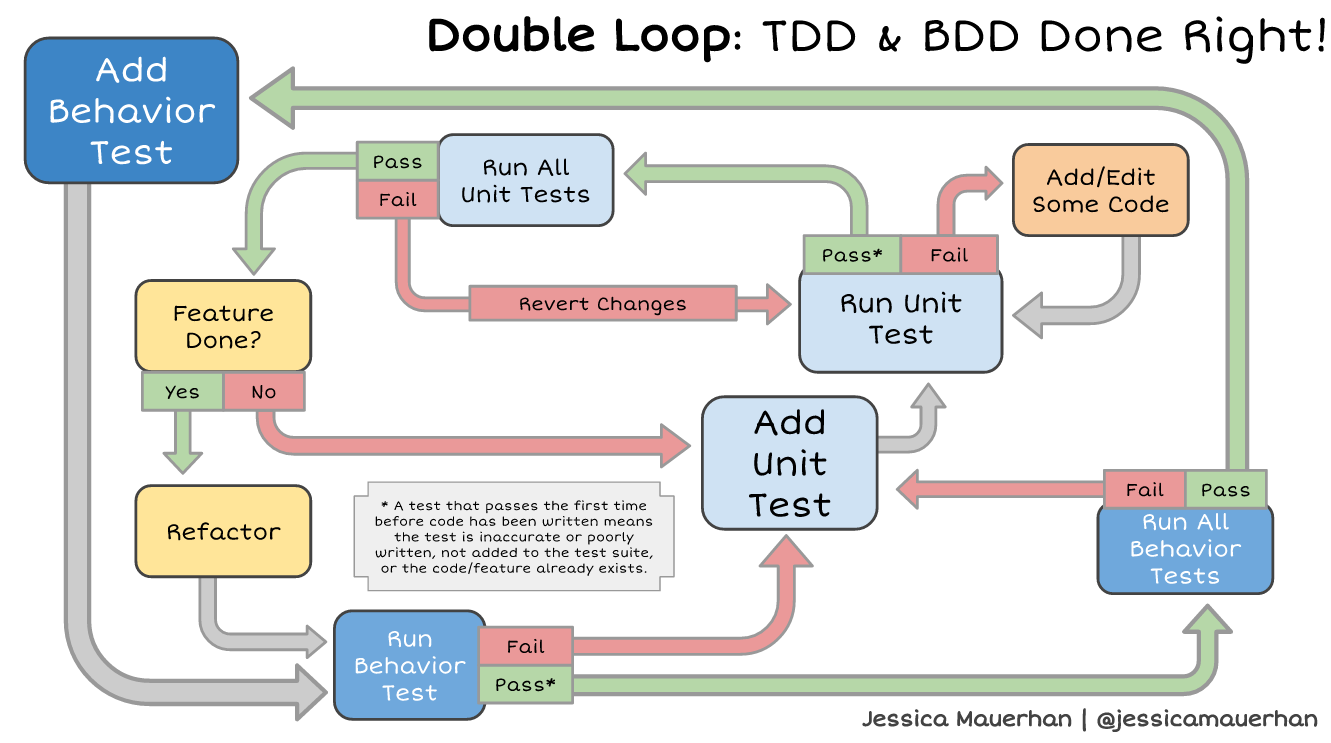 image regarding Loop Schedule Printable identified as Double Loop: TDD BDD Finished Directly Jessica Mauerhan